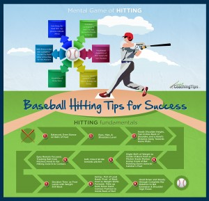 Baseball Hitting Tips for Success Info-Graphic