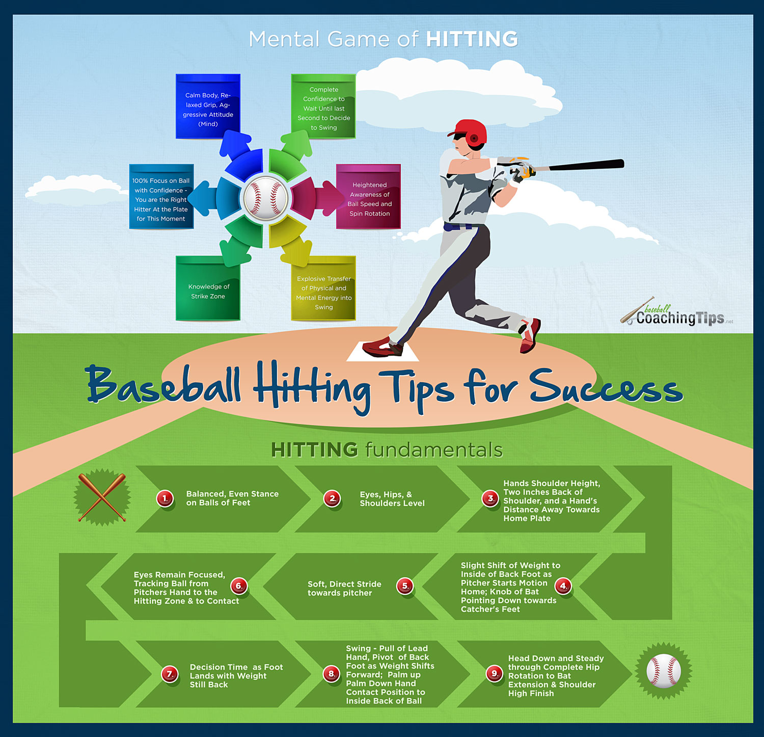 Baseball Hitting Tips for Success Infographic